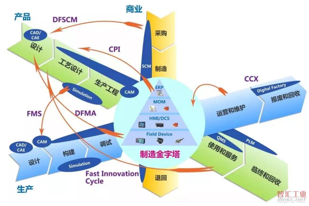 基于工业互联网平台上——智能工厂实现的几点建议