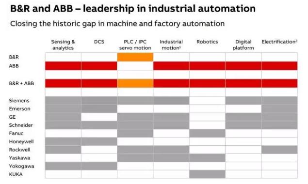 ABB收购贝加莱B&R掀智能制造巨浪