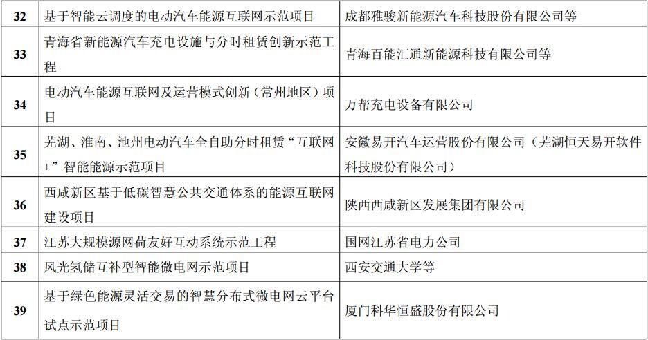 """首批""""互联网+""""智慧能源(能源互联网)示范项目评选结果公示"""