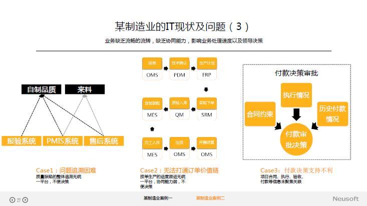 东软平台产品支撑制造业经验分享--中国烟台制造业与互联网融合创新高峰论坛