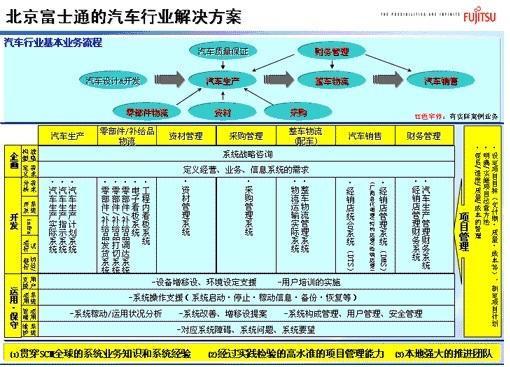富士通系列(二):北京富士通的汽车行业解决方案