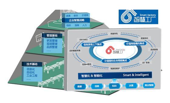 Beckhoff 工业 4.0 模型