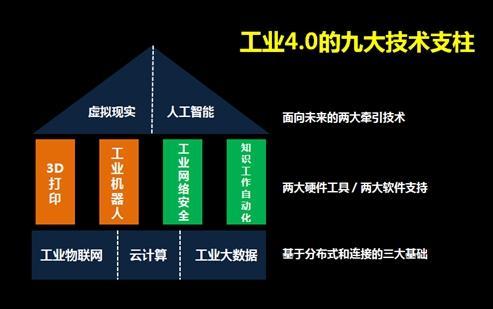 全球视野下的工业4.0和中国制造2025