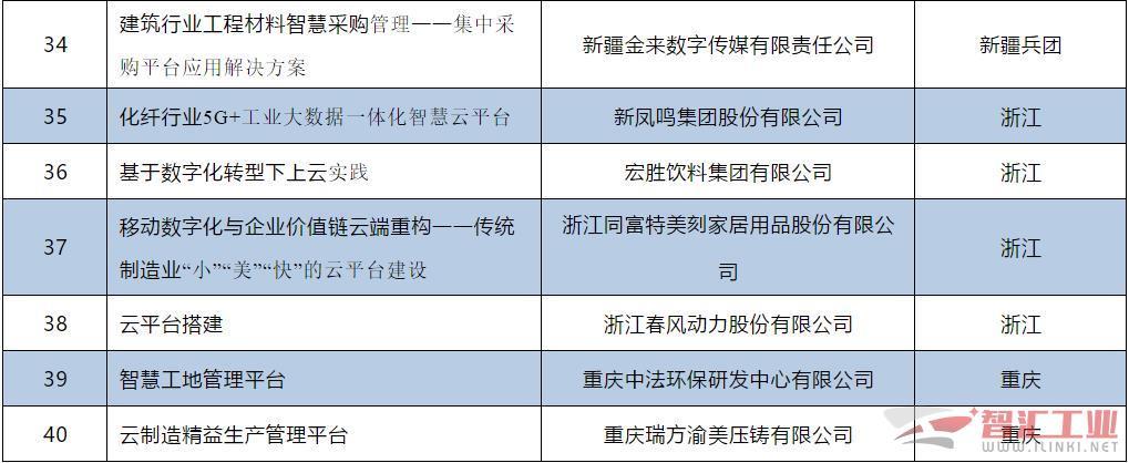 2019年企业上云典型案例遴选结果公示