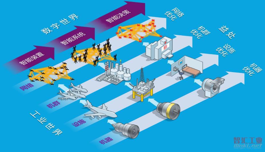 工业互联网,跨界须谨慎 ——GE Predix困境带给我们的启示