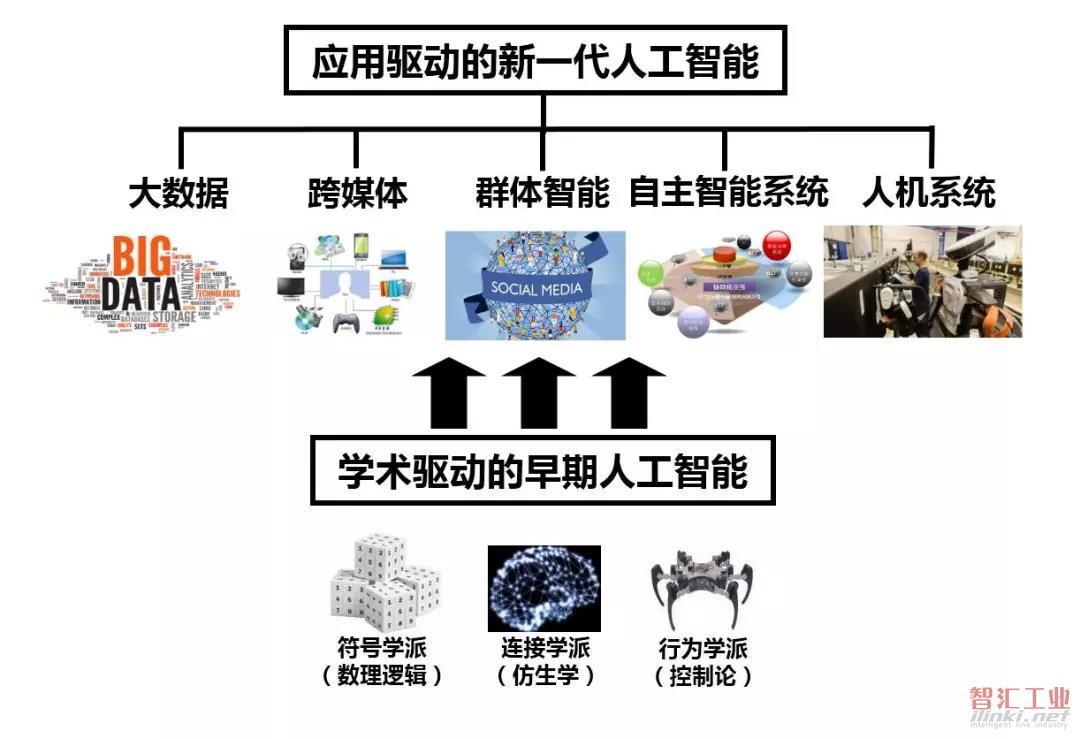 新一代人工智能发展白皮书(2017)第一章
