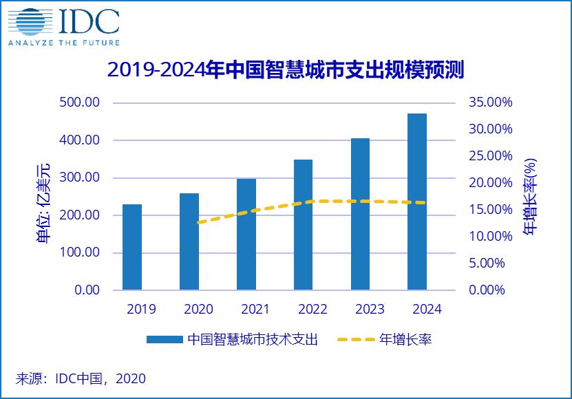 """""""新基建""""加速,中国成为全球智慧城市的主战场"""
