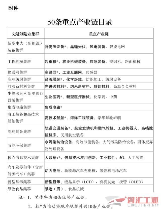 """《江苏省""""产业强链"""" 三年行动计划(2021-2023年)》正式发布"""
