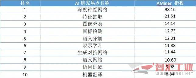 清华大学人工智能研究院等联合发布《人工智能发展报告2020》