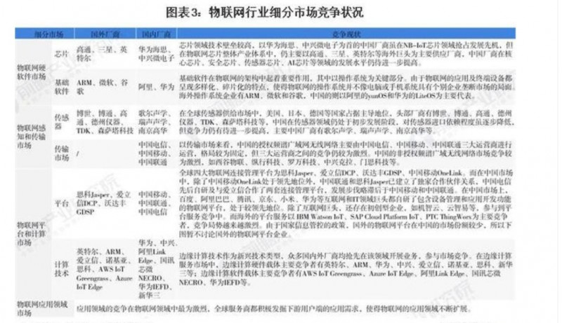 2021年中国物联网行业市场现状与竞争格局分析行业内竞争激烈