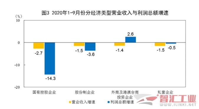2020年全国机械工业实现营业收入22.85万亿万,同比增长4.49%;利润总额1.46万亿万