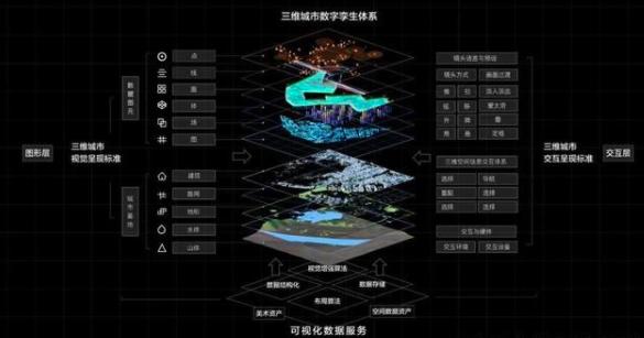 数字孪生成就智慧城市核心应用场景!