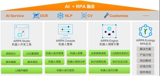 亚信科技机器人流程自动化平台(AISWare AIRPA)通过信通院全国首批最高级能力评估