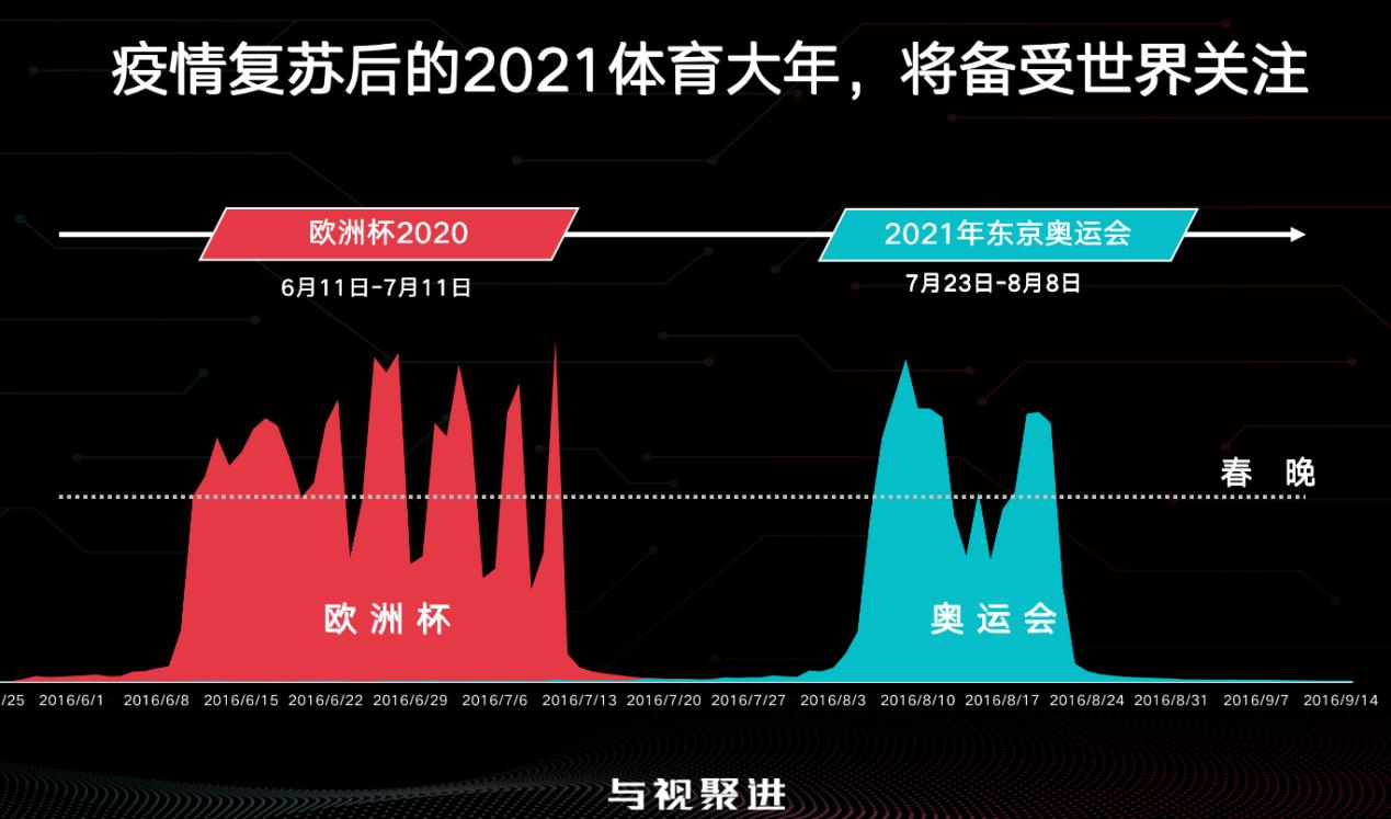 """2020欧洲杯观看人次将超20亿 聚好看科技公布""""社交欧洲杯""""大屏计划"""