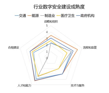 """《2021中国企业数字安全建设白皮书》:多行业已现""""深度数字化依赖"""""""