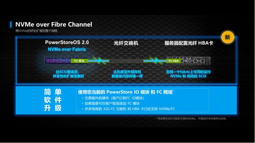 PowerStore新功能  老客户同享