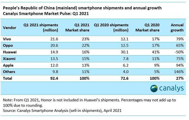 Canalys:一季度中国智能手机市场vivo OPPO 华为名列前三