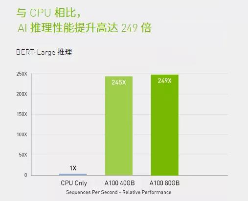 戴尔科技AI平台|最新AI服务器――PowerEdge XE8545