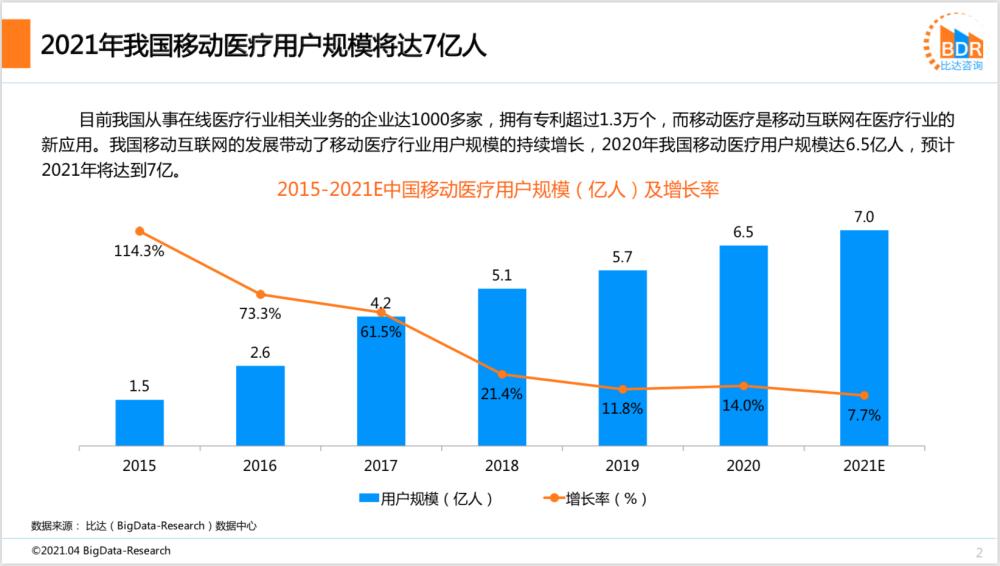 比达咨询1季度报告:2021年我国移动医疗用户规模将达7亿人