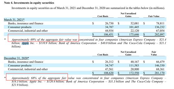 老虎证券:一文看懂巴菲特股东大会八大亮点