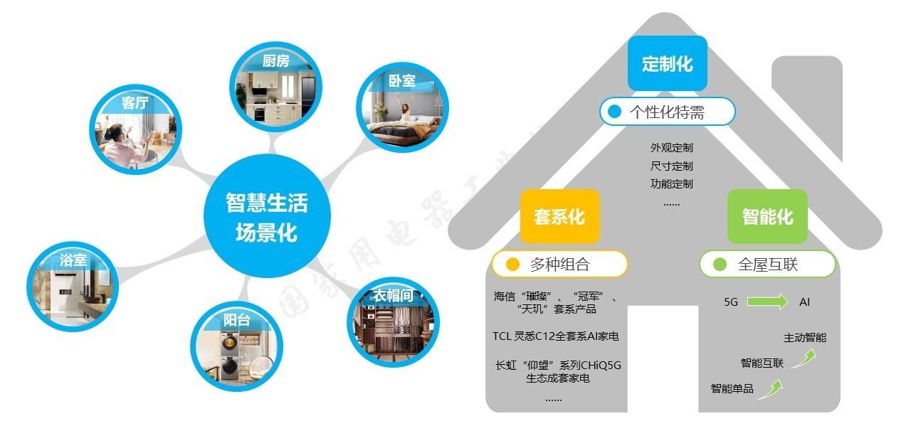 市场持续恢复 成本压力凸显 《2021年中国家电行业一季度报告》发布