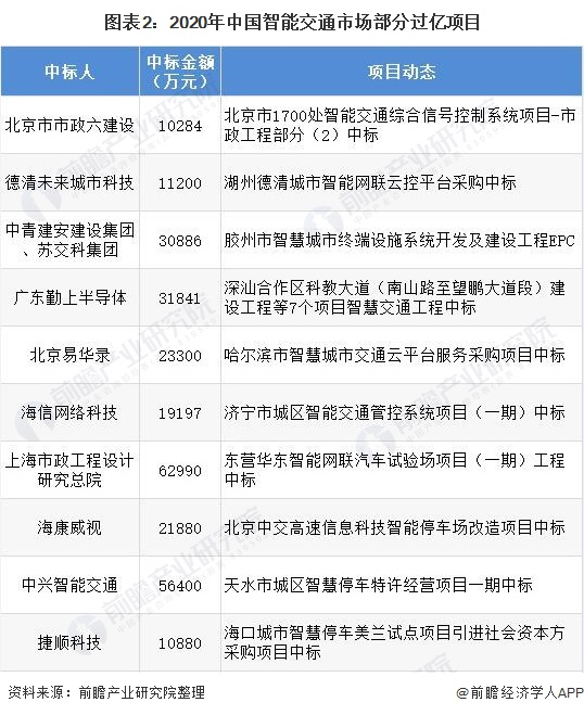 2021年中国智能交通行业市场规模与发展前景分析