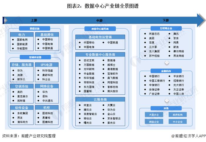 数据中心全产业链梳理解析