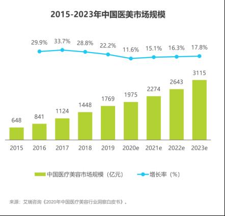 微商十年:有赞、悦商等赋能十万亿蓝海市场