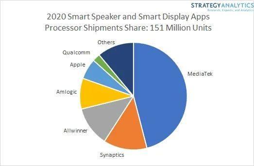 联发科业务全面开花在多领域取得突破,智能音箱市占近50%