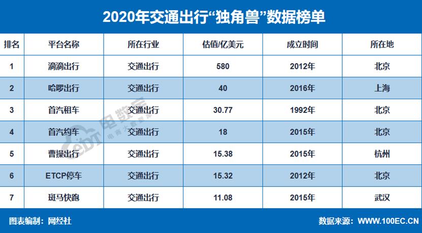 网经社:《2020年度中国移动出行市场数据报告》