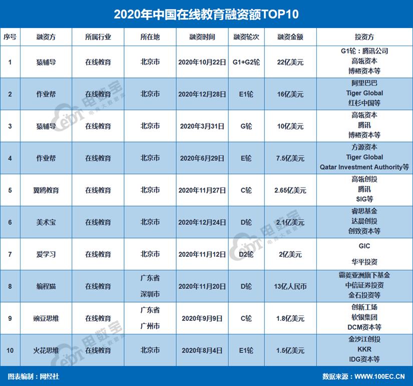 网经社:《2020年度中国在线教育市场数据报告》