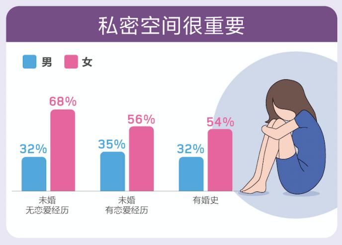百合佳缘集团婚恋报告:近三成单身男和超一半单身女介意对象翻自己手机