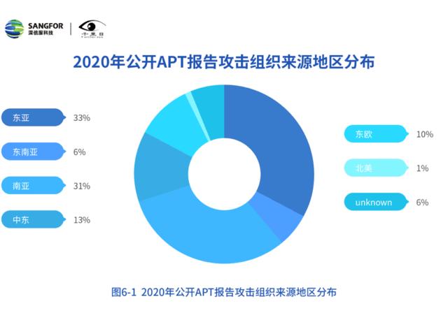 深信服发布《2020年网络安全态势洞察报告》