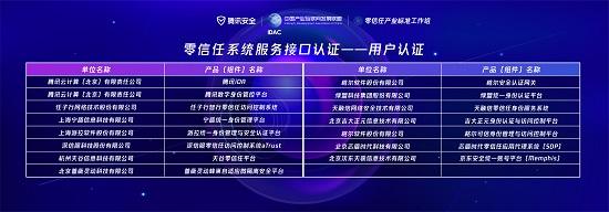 首批13家企业、15款产品完成互相认证  零信任产业标准工作组再度升级