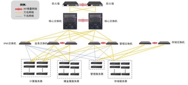 ZStack Cloud助力紫金山实验室打造高效私有云平台