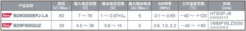 ROHM开发出耐压高达80V、输出电流达5A的电源IC