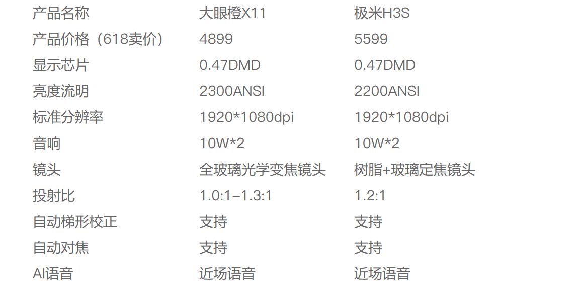 燃爆618购物狂欢节,大眼橙X115月24日预售价仅要4899元!