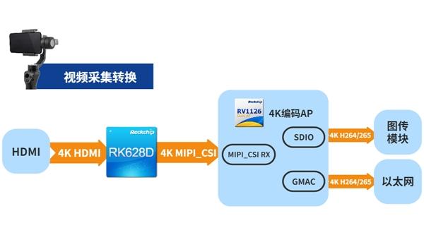 瑞芯微视频桥接24合1芯片RK628D 六大场景应用解析