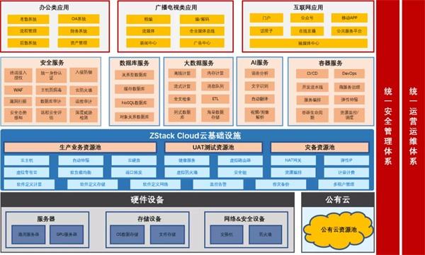 ZStack Cloud助力上海广播电视台构建云数据中心