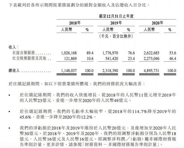 网易云音乐递交IPO招股书:月活1.81亿 网易持股62.46%