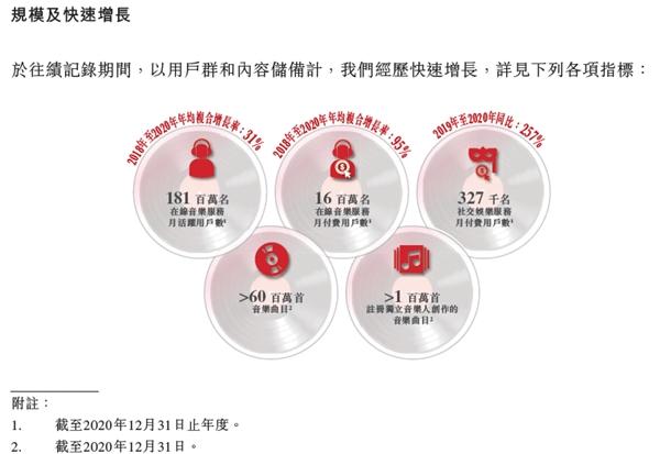 """网易云音乐""""音乐社区""""走入年轻市场:9成活跃用户为90后"""