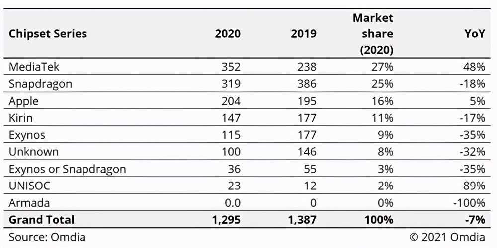 IC Insights:全球TOP15半导体厂商Q1营收同比增长21% 联发科暴增