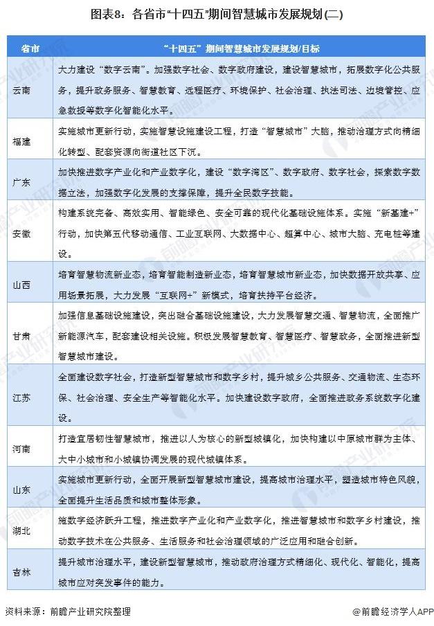 2021年中国及31省市智慧城市政策汇总及解读