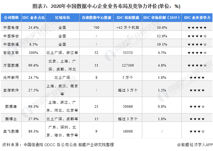 2021年中国数据中心行业市场集中度分析