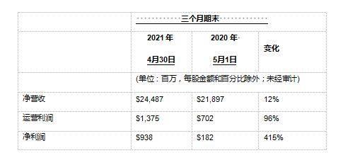 戴尔科技集团公布2022财年第一季度财报 未来办公解决方案推动戴尔业绩创历史新高