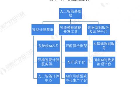 2021年中国人工智能行业市场规模与投融资情况分析分享